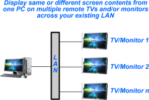Display on Remote Monitors/TVs Throughout Your Facility – CIPPCOM